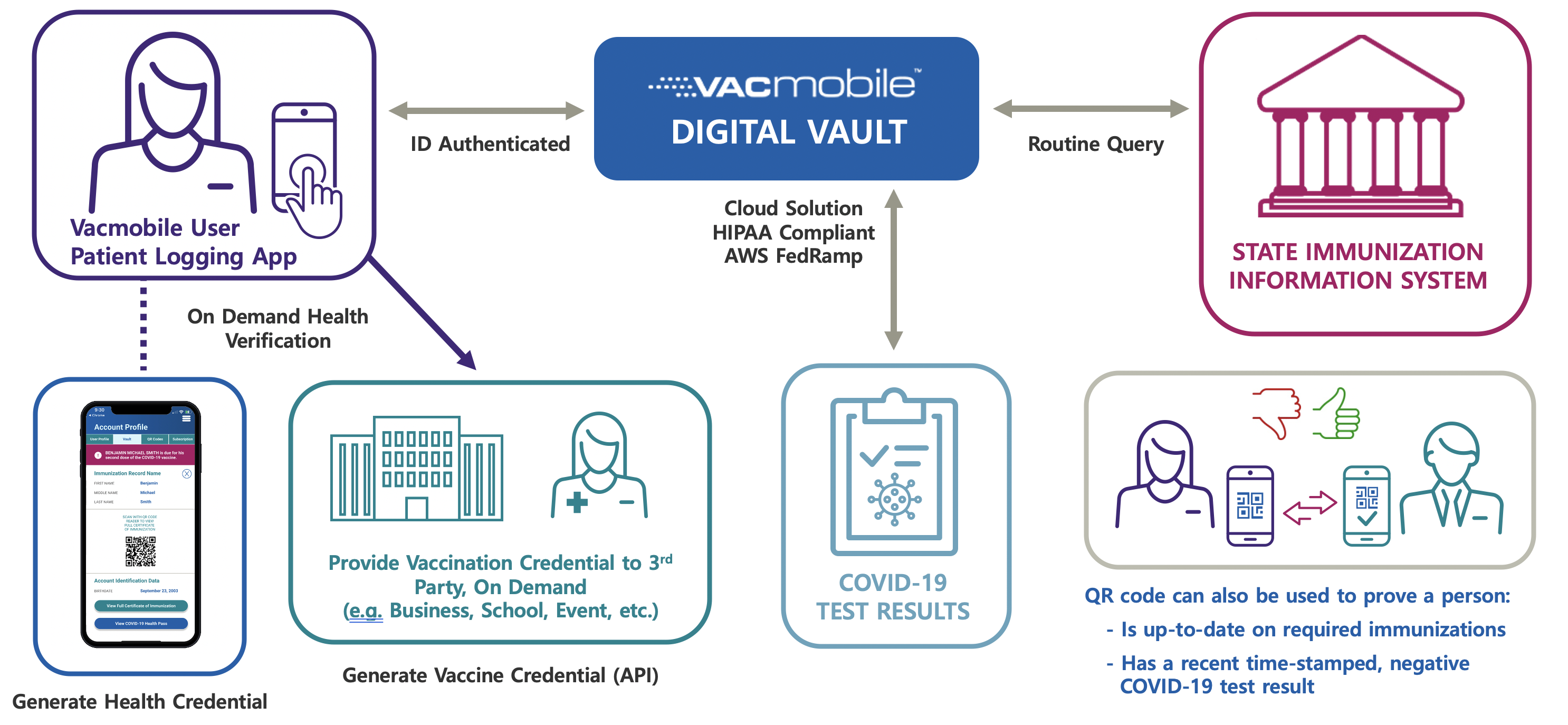 Vacmobile's Globally Scalable Patent Pending System
